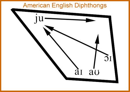 American English Diphthongs