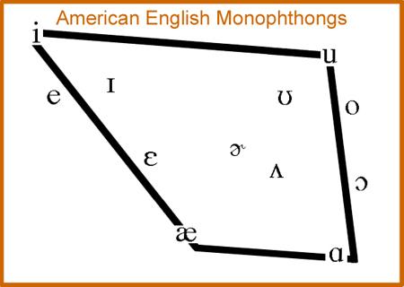 American English Monophthongs